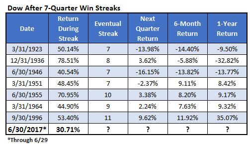 dow seven-quarter win streaks