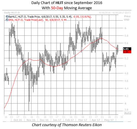 Harmonic HLIT stock chart