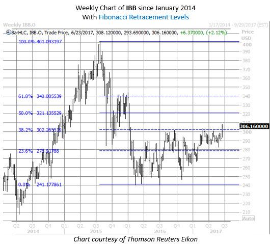 IBB biotech etf chart