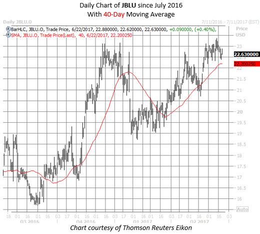 jetblue airways jblu stock chart