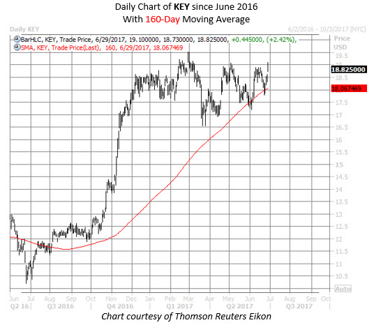keycorp stock chart key stock