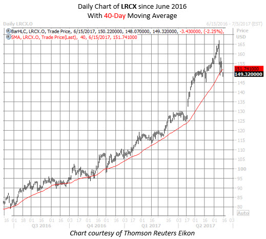 lam research lrcx stock chart