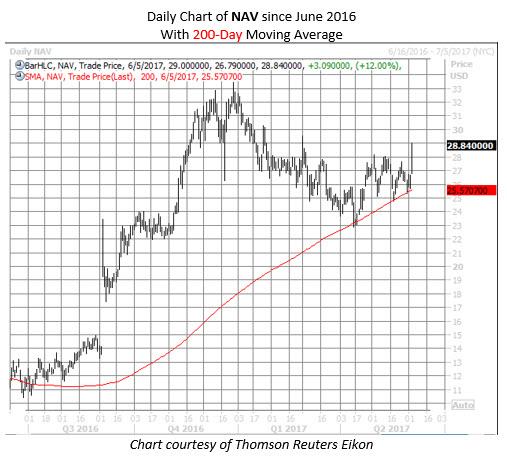 navistar nav stock chart