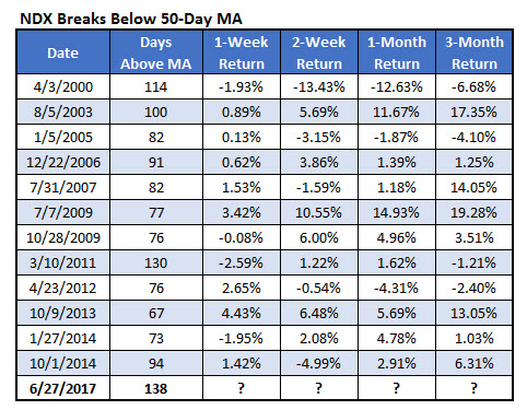 NDX breaches 50-day