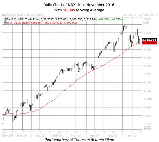NDX chart 50-day