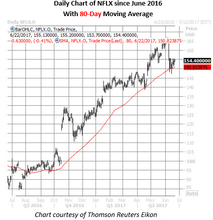 nflx stock daily price chart june 22
