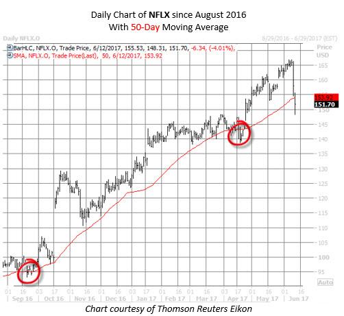 netflix stock chart nflx