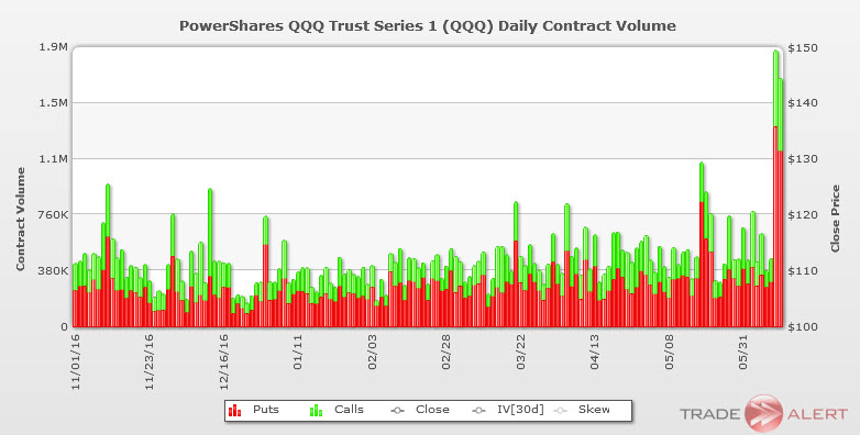 powershares qqq etf options volume