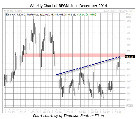 regeneron stock regn chart