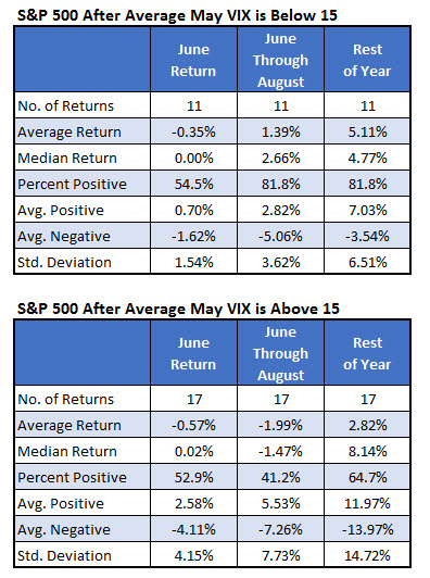spx returns after average may vix below 15