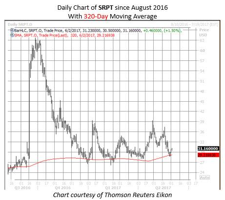 sarepta srpt stock chart
