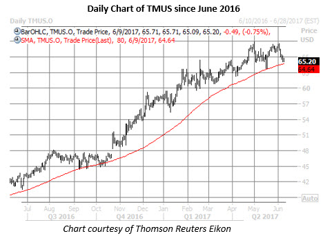 tmus stock daily chart june 9