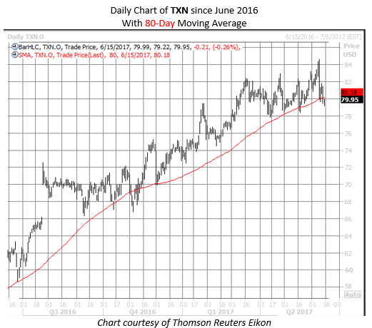 texas instruments stock txn chart