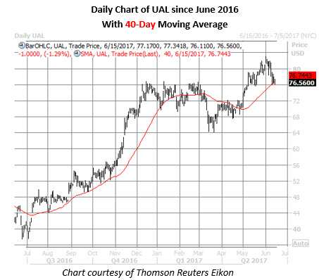 ual stock daily chart june 15