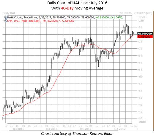 united stock ual chart