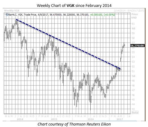 vanguard ftse europe etf vgk chart