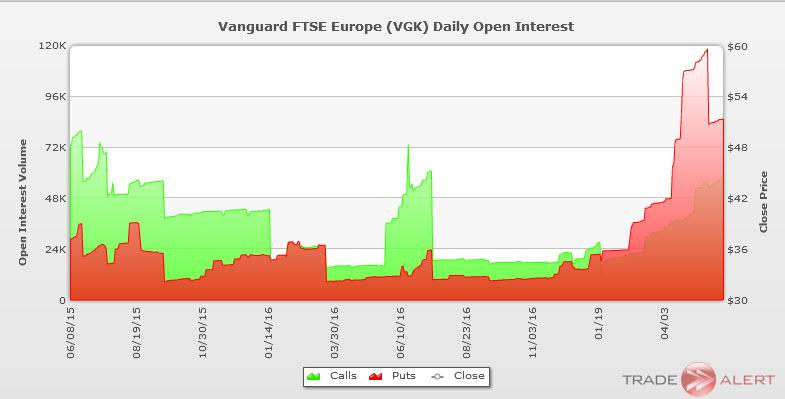 FTSE ETF options vgk