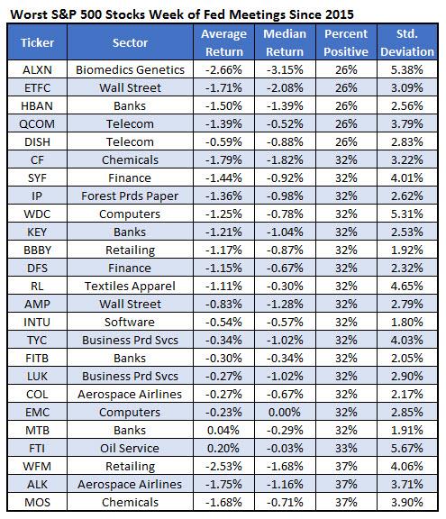 worst spx stocks fed weeks