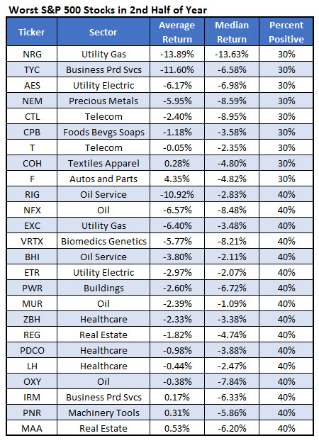 worst sp500 stocks to own in 2h