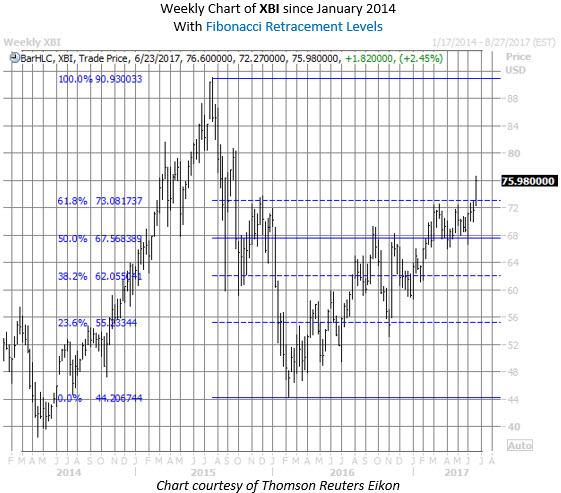 xbi biotech etf chart