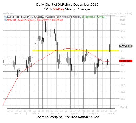 financial etf xlf chart