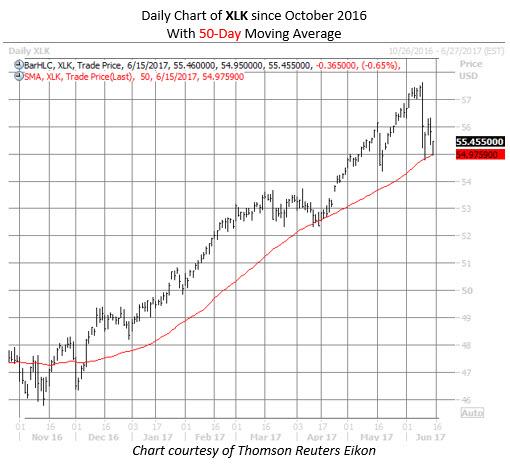 tech etf xlk chart