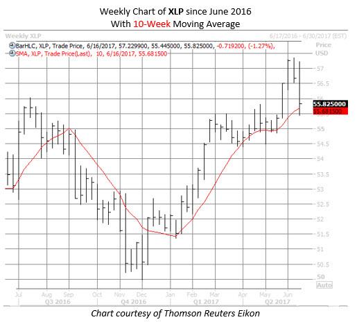 consumer staples xlp etf chart