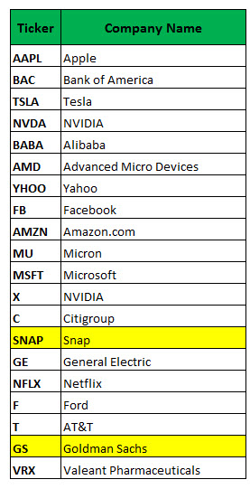 most active stock options june 12
