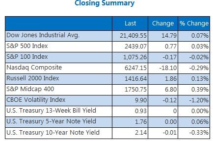 Closing Index Summary June 26