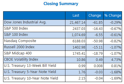 Closing Indexes Stats June 20