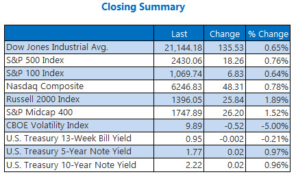 closing indexes summary june 1