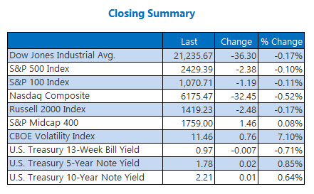 closing indexes summary june 12