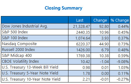 Closing Indexes Summary June 13