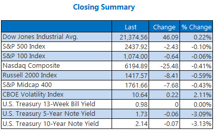 closing indexes summary june 14