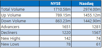 Closing Indexes Summary June 16