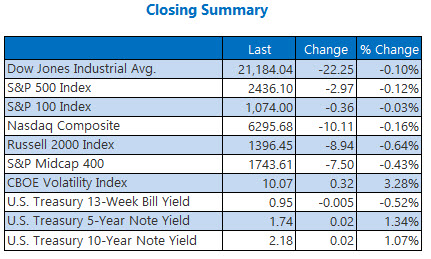 closing indexes summary june 5