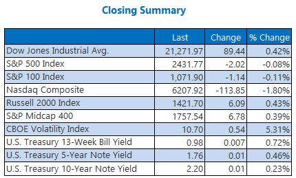 Closing Indexes Summary June 9