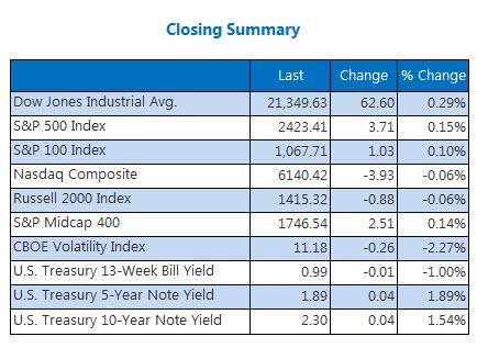 Closing Summary Index June 30