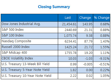 Closing Summary Indexes June 28