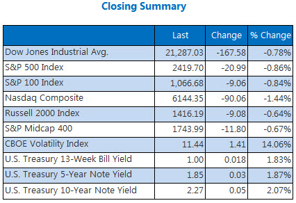 Closing Summary Indexes June 29