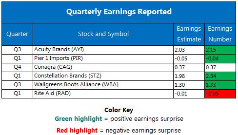 Corporate Earnings Chart June 29