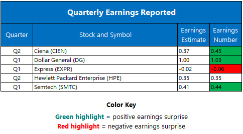 Corporate Earnings June 1