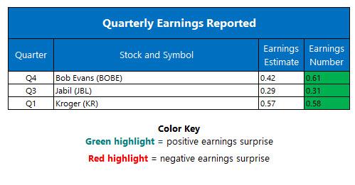 corporate earnings june 15