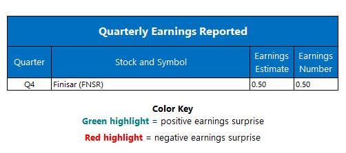 corporate earnings june 16
