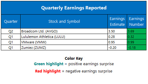 Corporate Earnings June 2