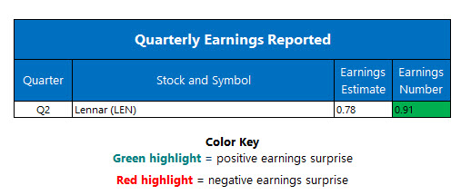 corporate earnings june 20