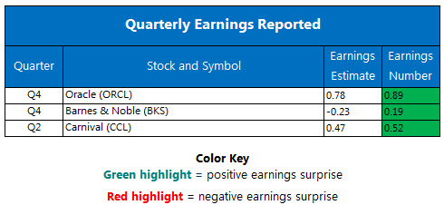 Corporate Earnings June 22