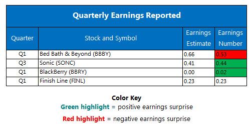 Corporate Earnings June 23
