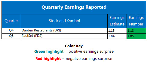 Corporate Earnings June 27