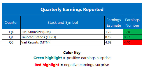 corporate earnings june 8